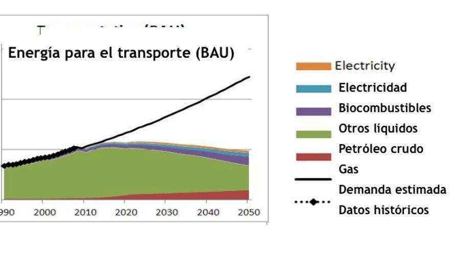 Estimaciones de la energía de diversas fuentes disponibles para el transporte comparadas con la demanda bajo dos escenarios: BAU, que extrapola las tendencias actuales, y escenario 2, con fuerte desarrollo de las alternativas tecnológicas (Fuente: Capellán-Pérez, I. y col. Fossil fuel depletion and socio-economic scenarios: An integrated approach. Energy, Volume 77, 1 December 2014, Pages 641–666 2014.http://www.sciencedirect.com/science/article/pii/S0360544214011219).