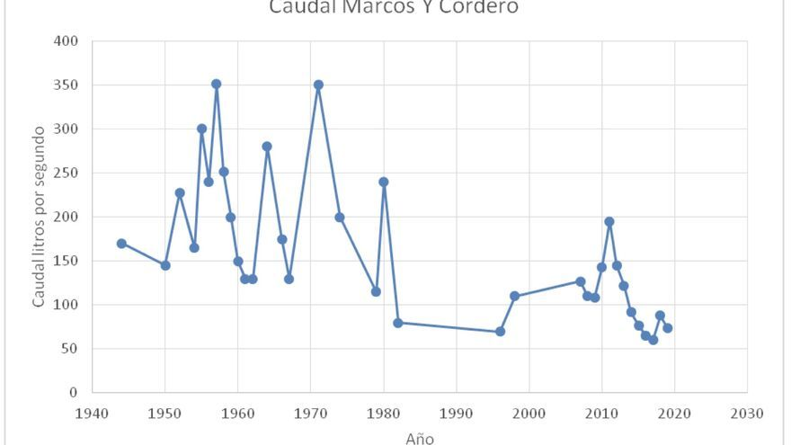 El caudal obtenido en los Nacientes de Marcos y Cordero (San Andrés y Sauces a unos 1.300 metros sobre el nivel del mar (m.s.n.m.) nos da una idea de los periodos húmedos y secos, que van sucediéndose desde 1940, aunque en la lógica climática no de forma precisa y regular.