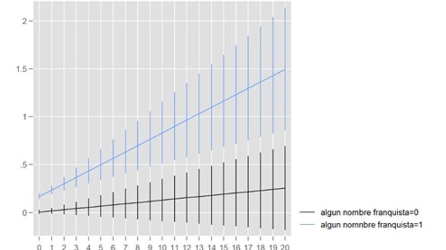 Efectos del franquismo y de la inmigración en los resultados de Vox en los municipios españoes