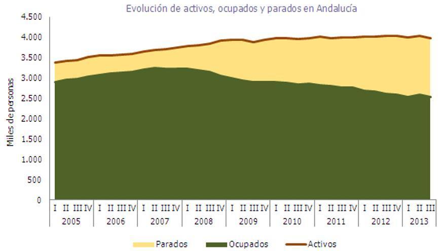 Evoclución empleo Andalucía