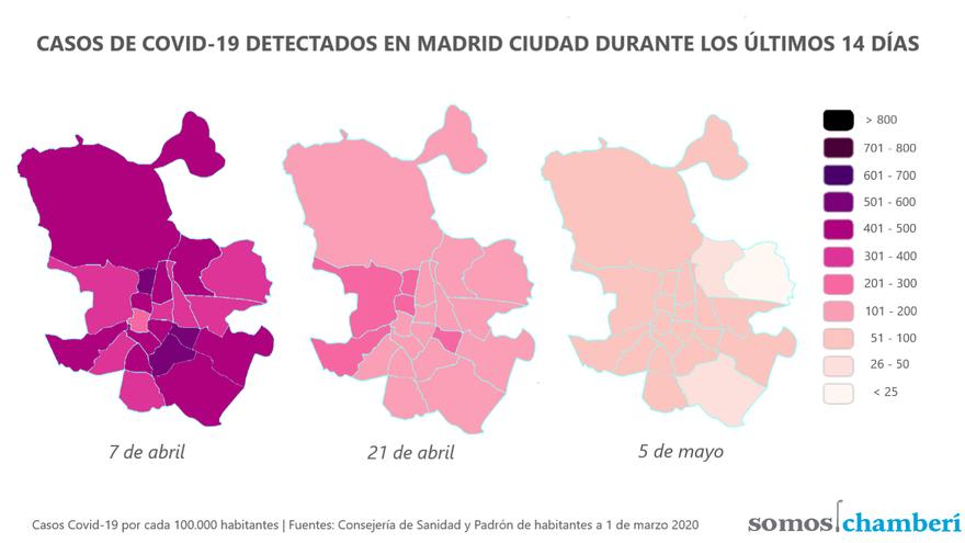 Evolución de los casos de Covid-19 detectados durante los últimos 14 días en Madrid capital | SOMOS CHAMBERÍ