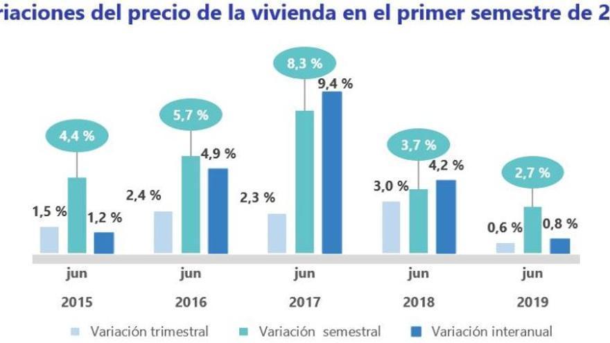 Evolución de los precios medios del alquiler en el primer semestre del año desde 2015 según Fotocasa