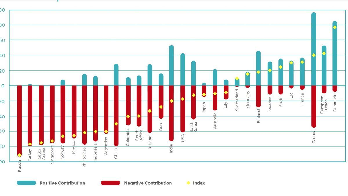 Índice de estímulo verde en los países el G20 más los países nórdicos, Colombia, Suiza, España, Singapur y Filipinas