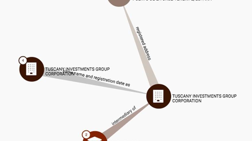 Captura de pantalla de la base de datos de los 'Papeles de Panamá'