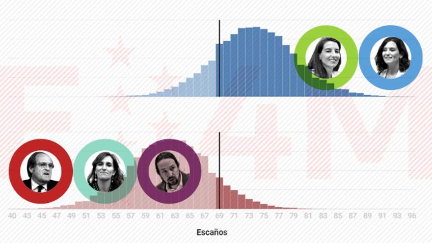 La derecha tiene un 87% de probabilidades de lograr la mayoría absoluta el 4M frente al 9% de la izquierda, según las encuestas