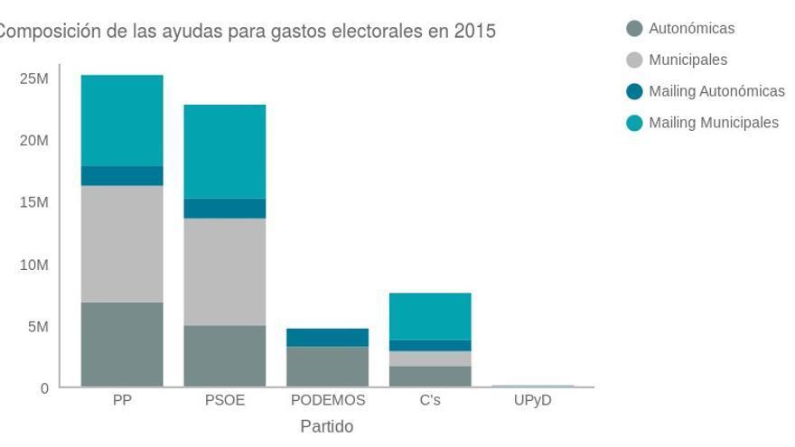 Composición de las ayudas para gastos electorales. Gráfico de Raúl Díaz Poblete.