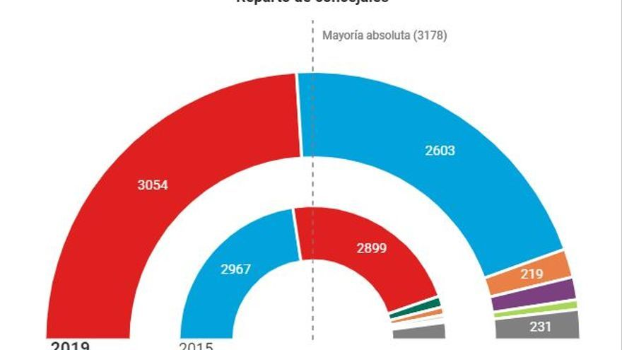 Elecciones municipales CLM 2019