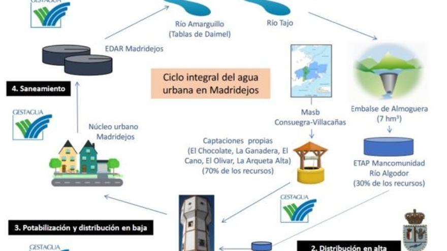 Esquema del ciclo integral del agau urbana en Madridejos / Elaborado por la Fundación Nueva Cultura del Agua