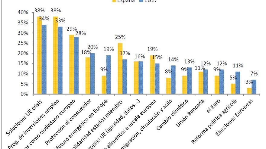 Fuente: Eurobarómetro Especial EB78.2 y los resultados por país (aquí). La encuesta se elaboró entre el 11 de noviembre y el 2 de diciembre, y los resultados se publicaron en febrero 2013. La compilación de datos corrió a cargo de la empresa TNS Opinion, comisionada por el Parlamento Europeo.
