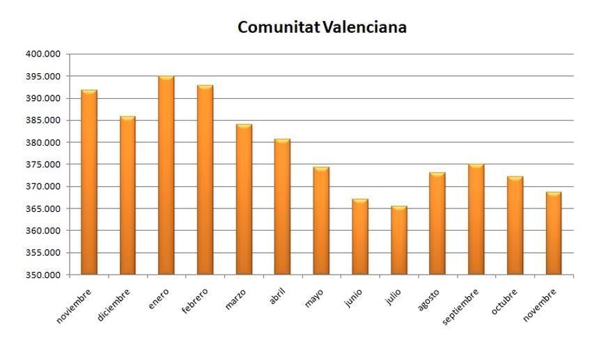 Gráfic de la evolución del desempleo en la Comunitat Valenciana durante los últimos meses