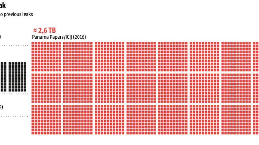 La magnitud de la filtración de los Papeles de Panamá.   Fuente: Süddeutsche Zeitung.