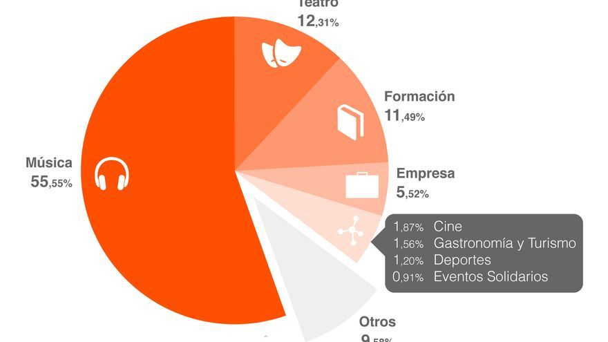 Distribución por sectores de las entradas vendidas a través de Ticketea (Foto: Ticketea)