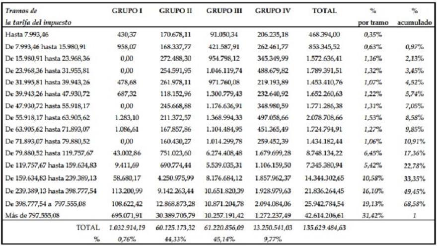 Recaudación del Impuesto sobre Sucesiones y Donaciones en Aragón por tramos de edad y parentesco