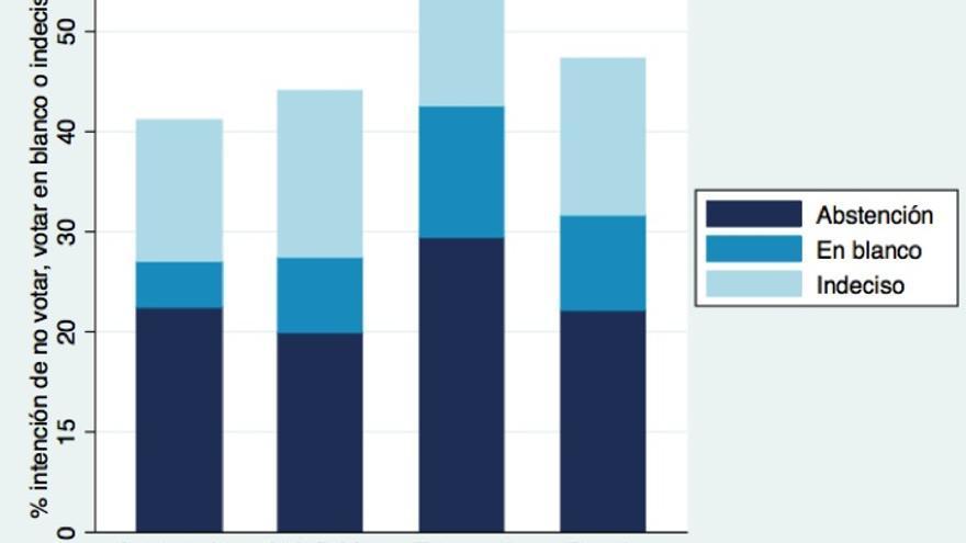 Gráfico 2. Proporción de abstencionistas, voto en blanco e indecisos por grupos de la población activa (intención de voto Barómetro del CIS Enero 2013).