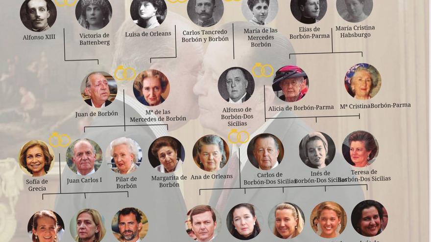 El árbol genealógico de la familia Borbón