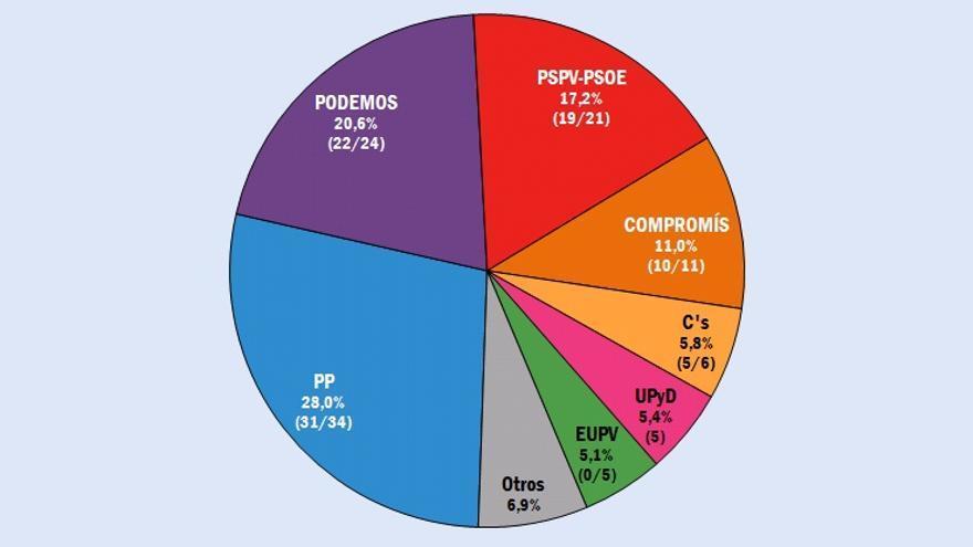 La encuesta de electomanía prevé 7 partidos en las Corts
