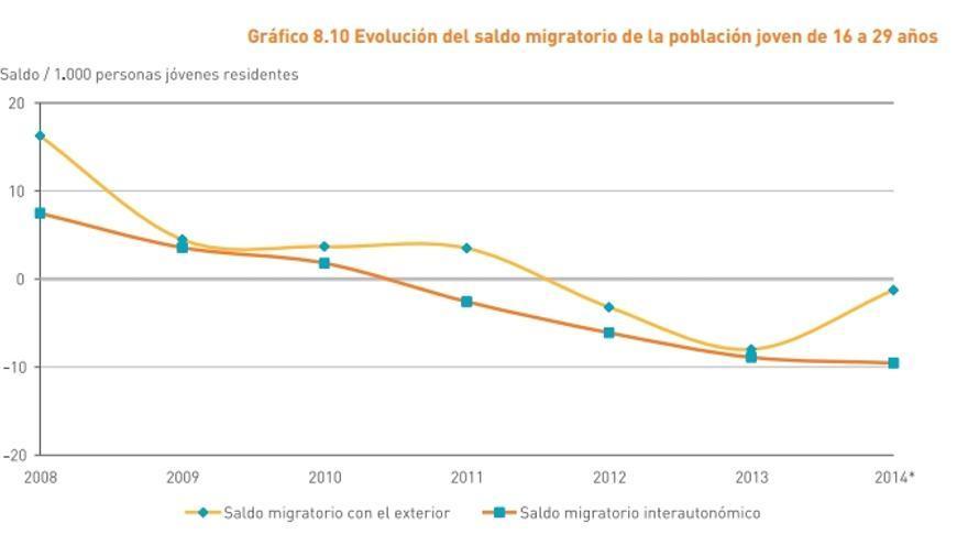 Saldo migratorio de la población de 16 a 29 años en Castilla-La Mancha / Consejo de la Juventud