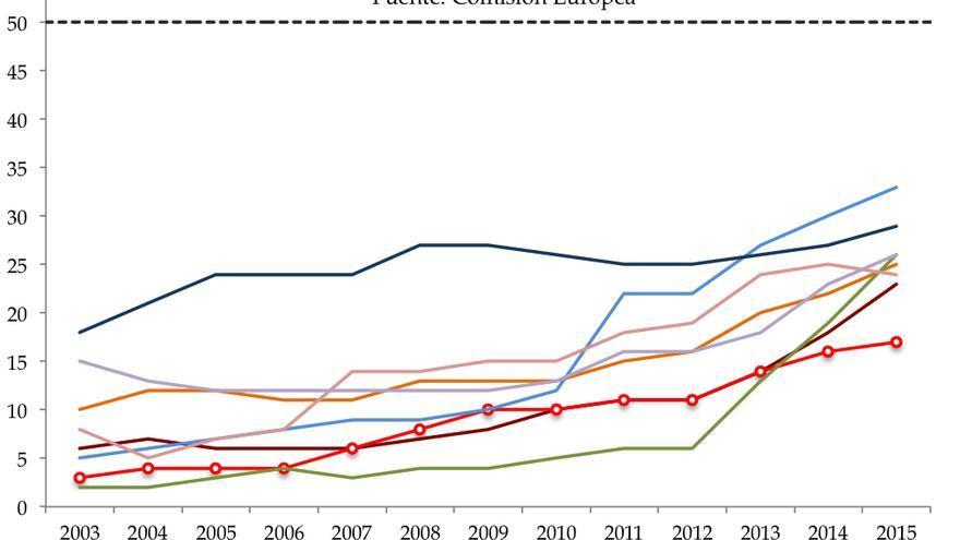 Porcentaje de Mujeres en los Consejos de Administración de las   Empresas Listadas en Bolsa más grandes de Europa (2003-2015)