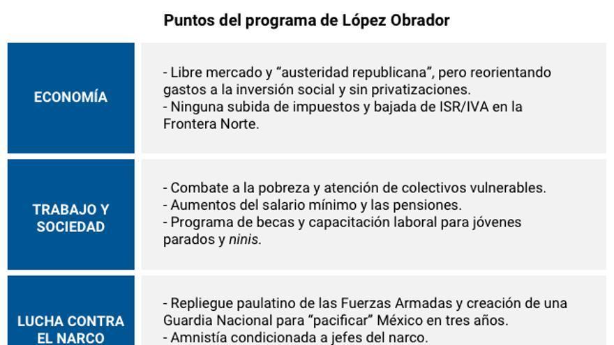 Puntos del programa de gobierno propuesto por López Obrador. Fuente: CIDOB Barcelona