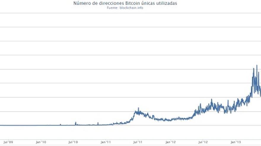 Histórico de direcciones Bitcoin únicas