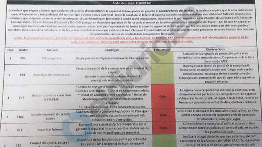"""Estado """"crítico"""" de algunos de los preparativos para la independencia"""