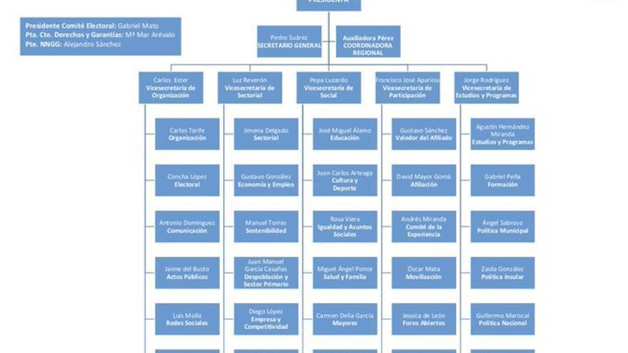 Nueva estructura del Partido Popular en Canarias.
