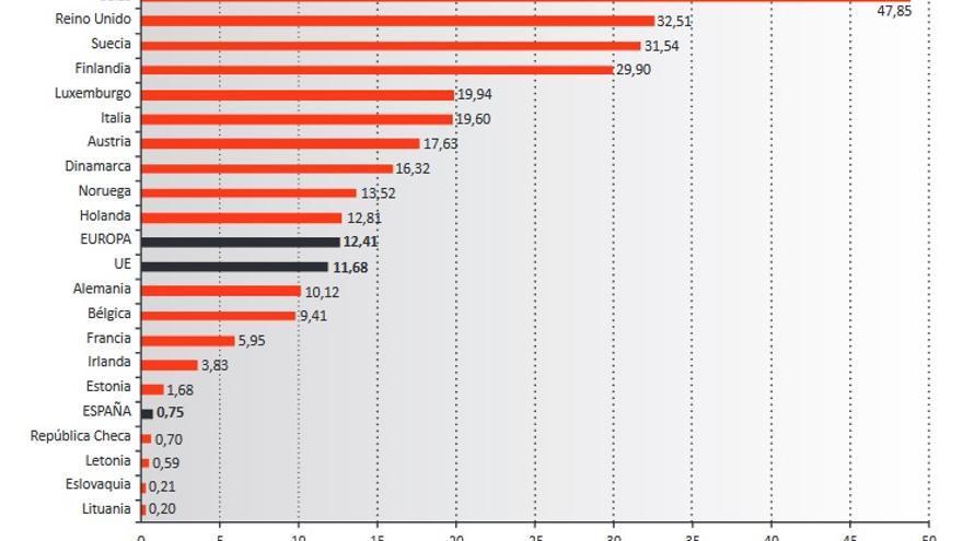 Gasto anual medio por habitante en productos de Comercio Justo según países europeos, 2014