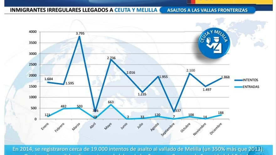 Infografía sobre los saltos a las vallas fronterizas del informe anual sobre inmigración del Ministerio del Interior.
