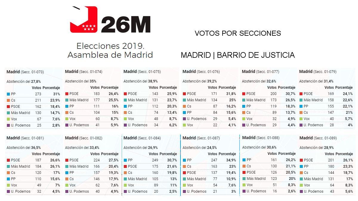 Votos de las elecciones autonómicas del 26 de mayo por cada sección electoral de Chueca y Salesas | ELDIARIO.ES - MAPBOX
