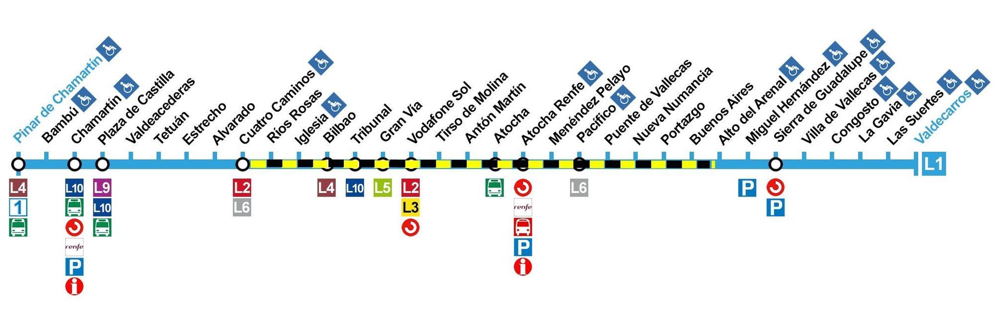 Mapa del corte de la línea 1 a partir del miércoles 14 de septiembre