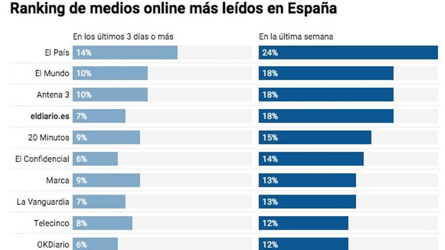 Ranking de medios más leídos de España