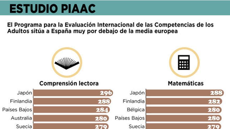 Estudio PIAAC. Gráfico: Belén Picazo