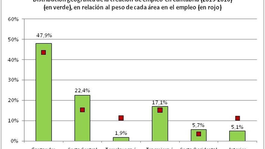 Distribución geográfica de la creación de empleo en Cantabria (2013-2016) (en verde), en relación al peso de cada área en el empleo (en rojo).
