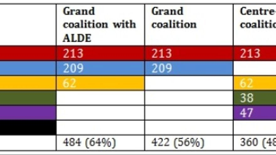 Possibles coalicions després de les eleccions al Parlament Europeu de 2014