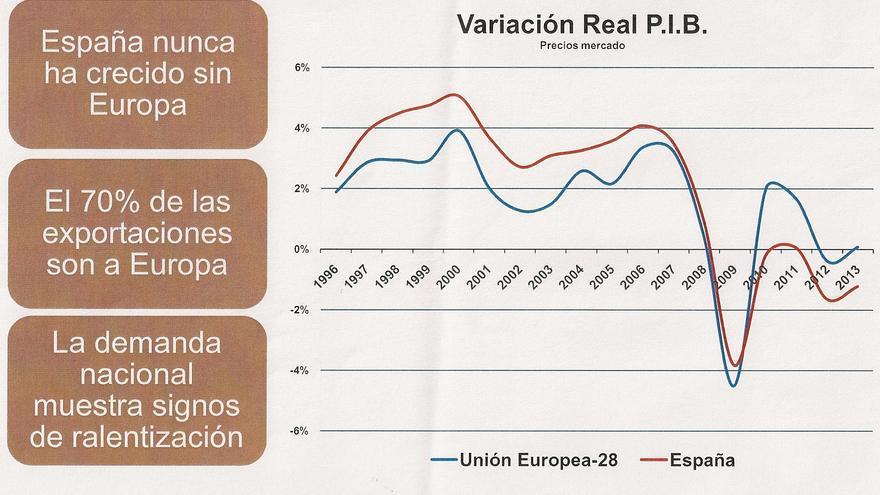 Variación PIB real