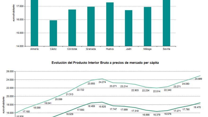 Evolución PIB Andalucía.