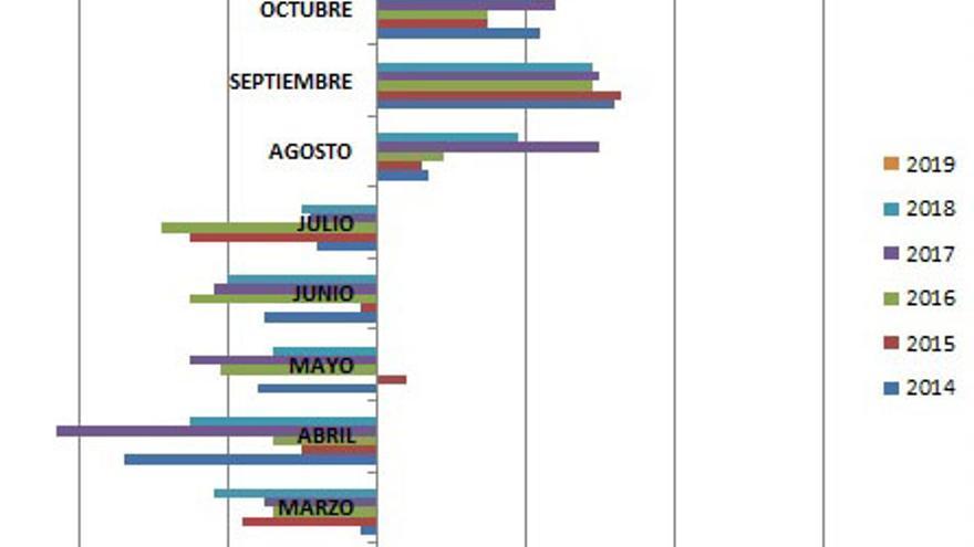 DESEMPLEO EN EL SECTOR SERVICIOS POR MESES (2014-2019)