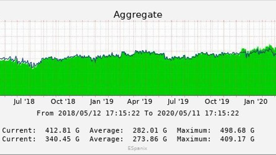 Estadísticas de tráfico en el punto neutro ESpanix en los últimos meses, en gigas por segundo.