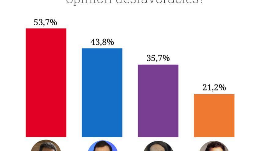 Los candidatos más criticados en los artículos de opinión