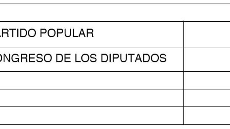 Declaración de ingresos de Rajoy en 2010, según sus datos fiscales