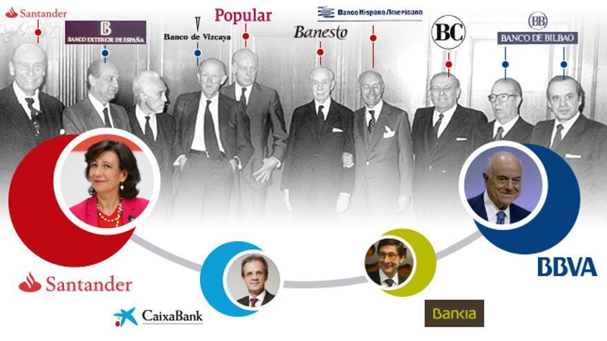 """Presidentes de los """"siete grandes"""" bancos españoles, y banco en el que se encuentran en la actualidad"""
