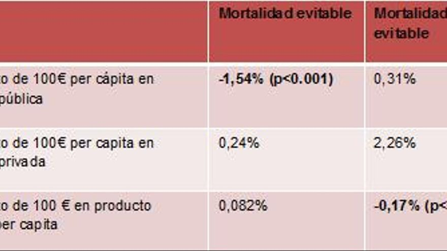 Tabla 1. Mortalidad evitable.