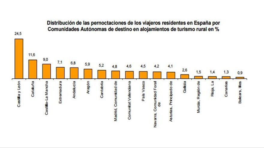 Pernoctaciones en alojamientos rurales por CCAA / INE