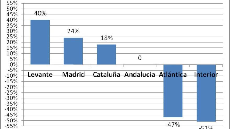 Gráfico 3. Fluidez social (odd-ratios en positivo) y rigidez social (odd-ratios en negativo) según territorios (2006)