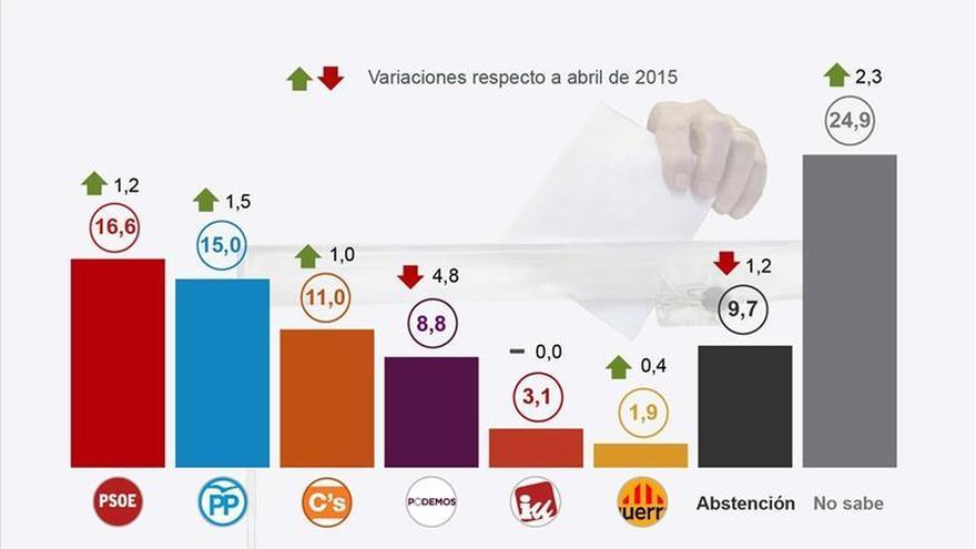 El CIS publica hoy su última encuesta con voto antes de las elecciones