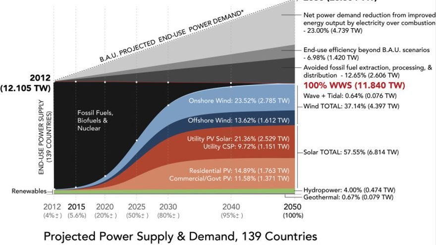 La hoja de ruta hacia el 100 % de fuentes renovables, resumida en un gráfico
