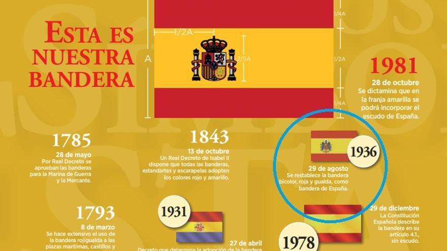 Resumen de los cambios de la bandera a lo largo de la historia, que señala como cambio oficial entre la bandera republicana y la franquista el impuesto por la Junta de Defensa golpista, en agosto de 1936