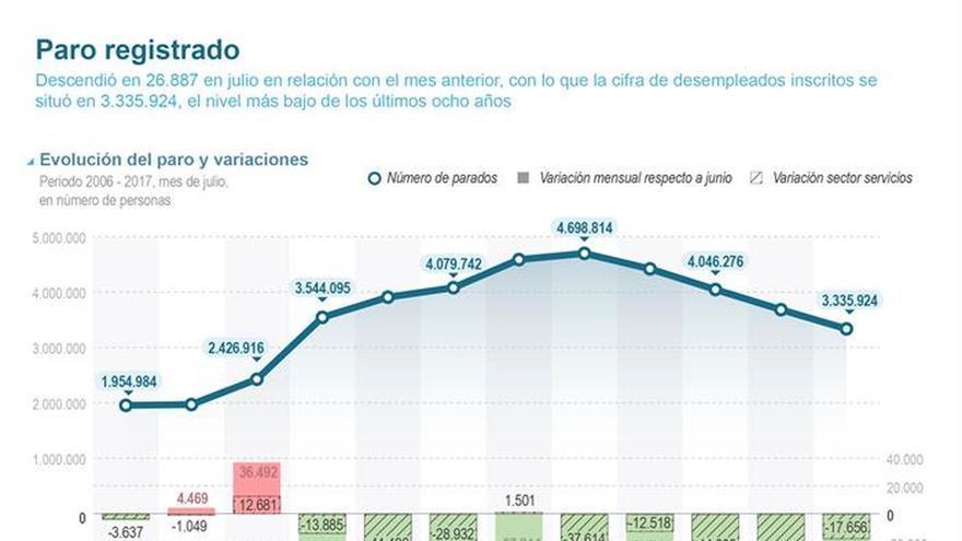 El paro baja en 26.887 personas en julio hasta 3,3 millones de desempleados
