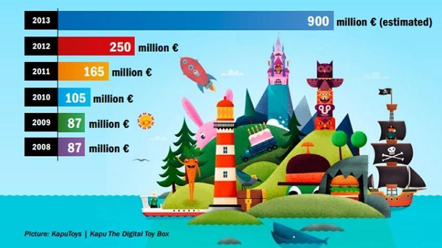 Facturación en la industria finlandesa del videojuego