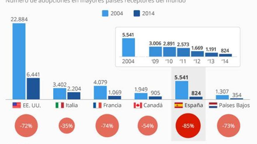 Las adopciones internacionales en España caen un 85% en diez años